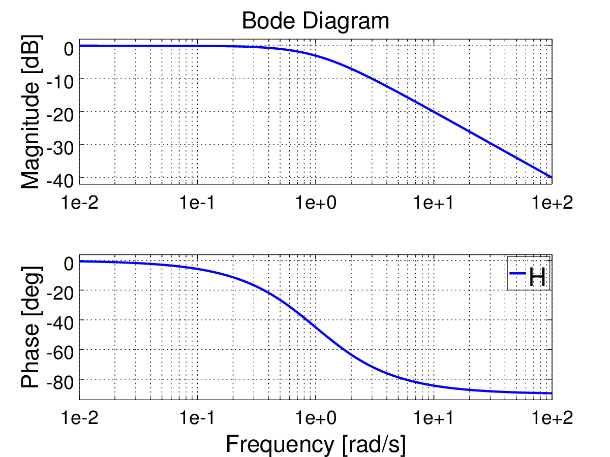 Frequency response of a first order system against a step input